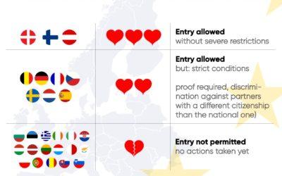 Einreisebeschränkungen #LoveIsNotTourism